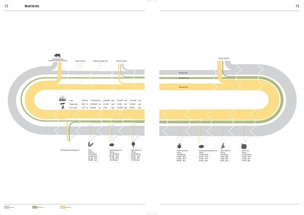 Texel Metabolised; de architect als ruimtelijke onderzoeker. 3