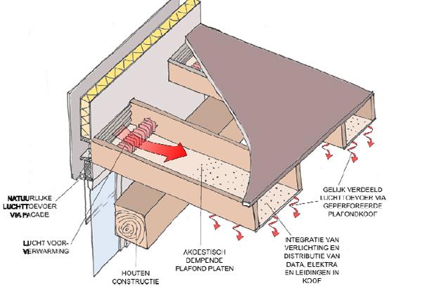 DOK door Paul de Ruiter _ Integratie van constructie en installatie