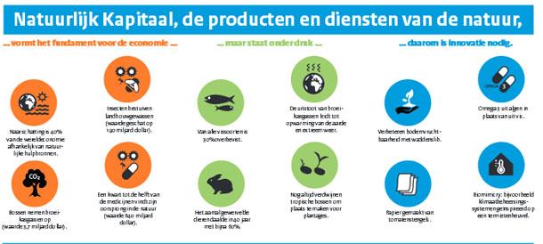 Akkoord duurzamer gebruik natuurlijk kapitaal/hulpbronnen