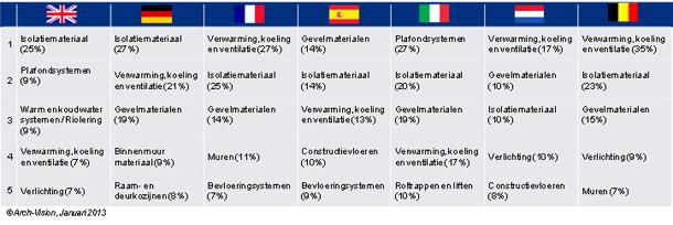 Europees onderzoek productinformatie