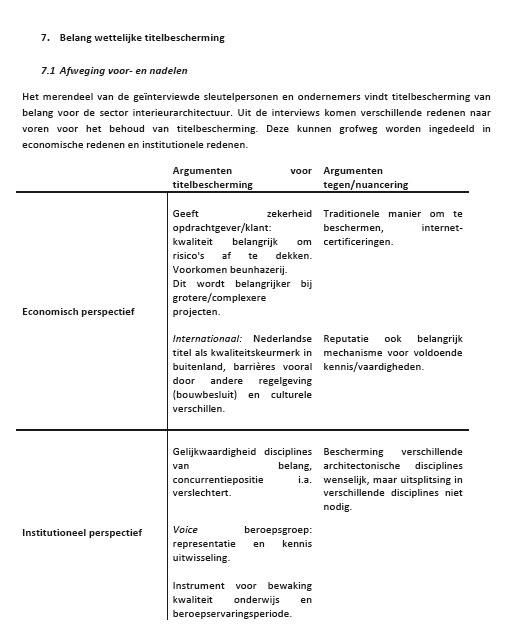 Pleidooi wet titelbescherming interieurarchitecten