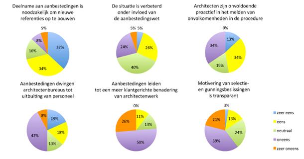 Opinie Alijd van Doorn waarom architecten niet staken