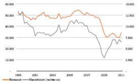 Nieuwbouw onder druk door verlaging overdrachtsbelasting