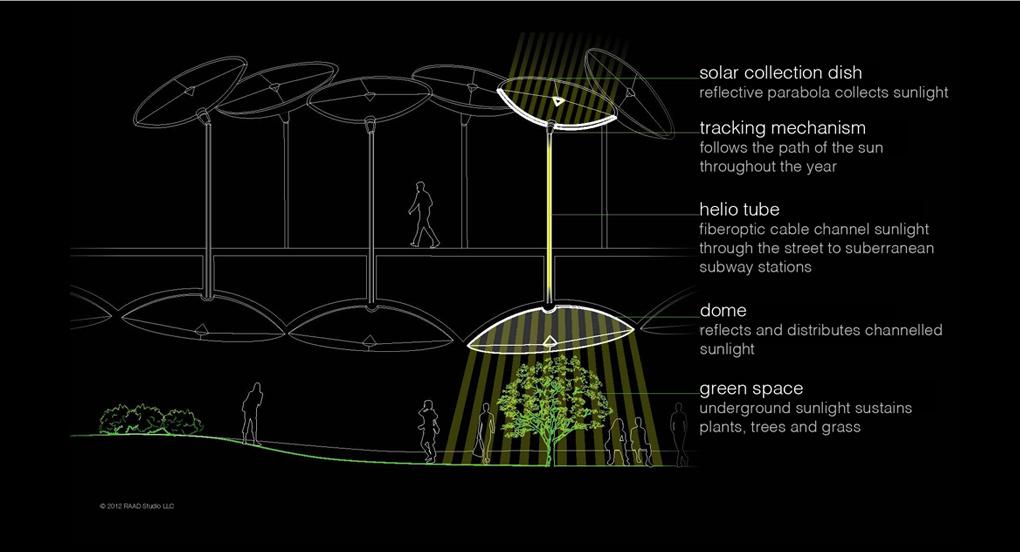Lowline werking verlichting