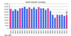 Aantal woningverkopen blijft achter bij verwachtingen