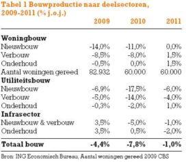 Pas na 2011 herstelt de bouwproductie