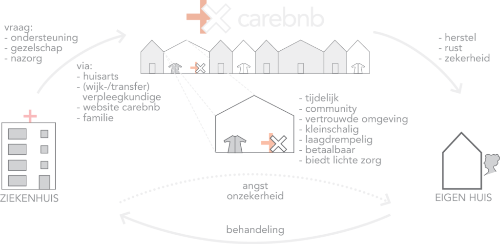 Carebnb door de Jong Gortemaker Algra