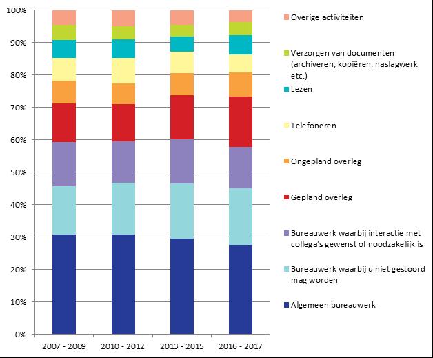 Tabel tijdbesteding kantoor Essay Kantoor