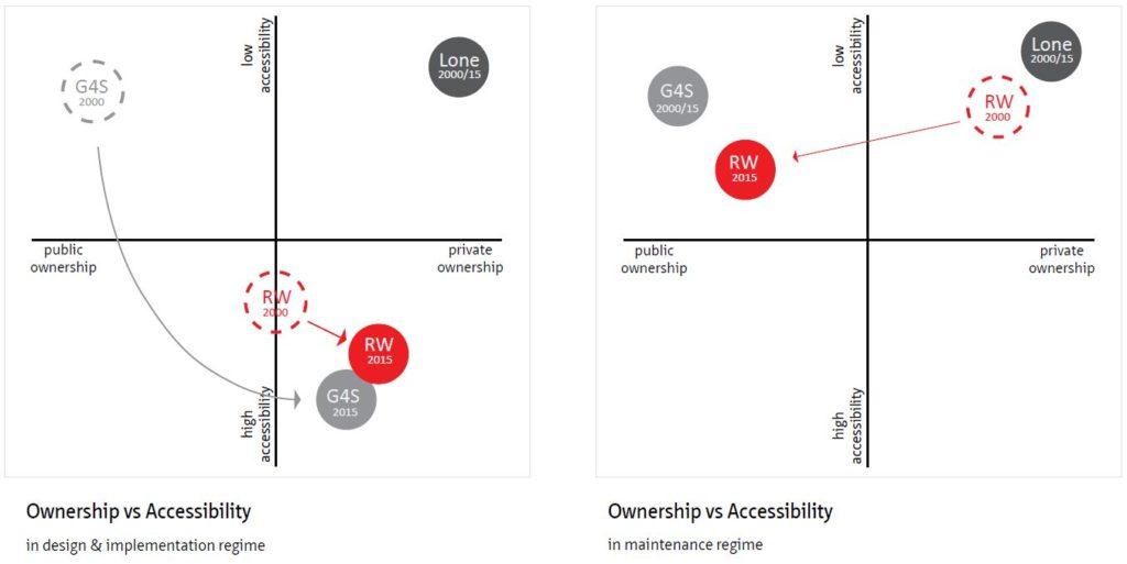 Publiek/ privaat vs toegankelijkheid in ontwerp/implementatie en onderhoudsfase