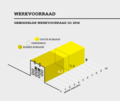 Werkvoorraad architecten stijgt door nieuwbouw en transformaties