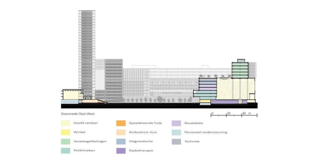 Erasmus Medisch centrum Rotterdam door EGM Architecten. Doorsnede 1:200