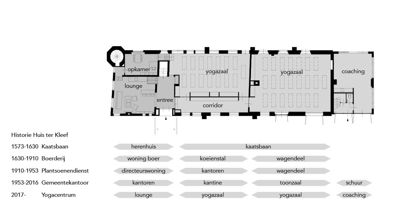 <p>Plattegrond met historie aan functies (beeld: Studio Kabbes)</p>