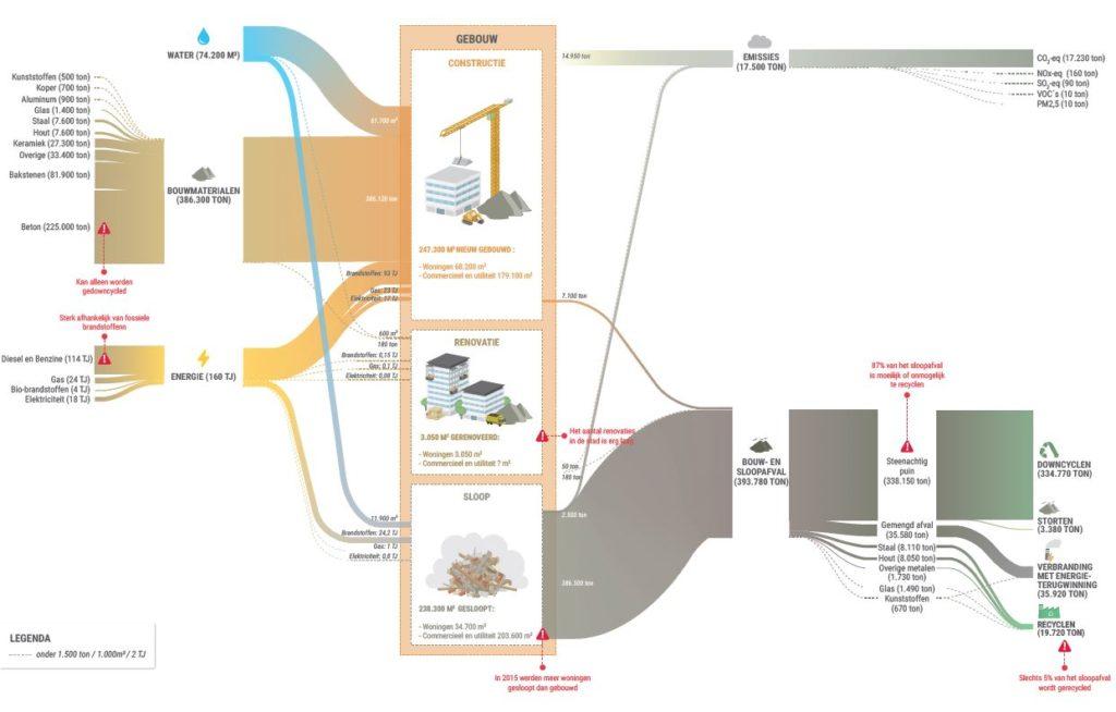 Analyse bouwketen Rotterdam