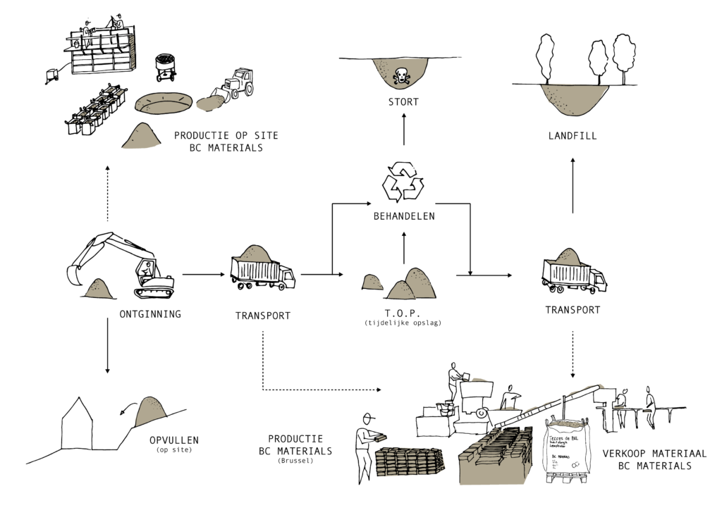 Circulaire leembouwmaterialen door BC Materials