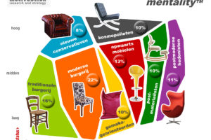 Blog – Mentaliteitsmilieus