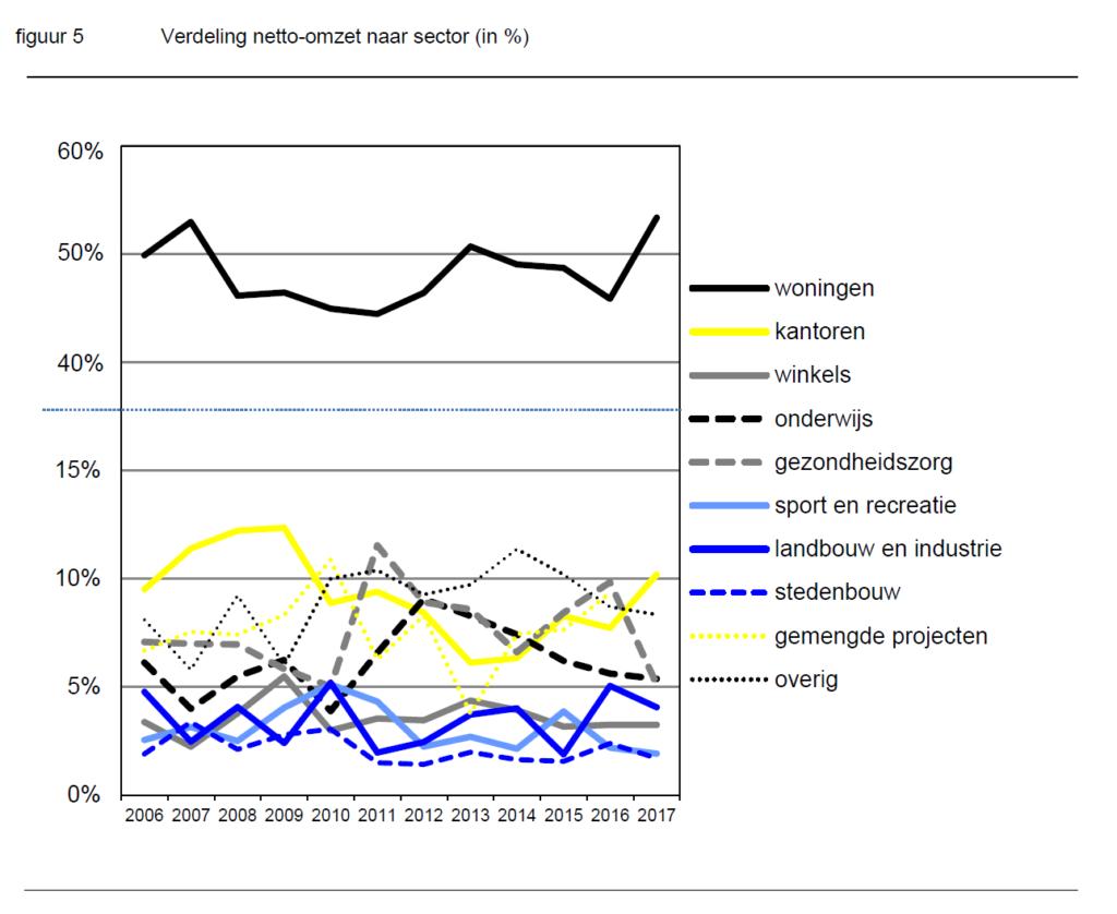 Grafiek BNA Architectenbranche groei december 2018