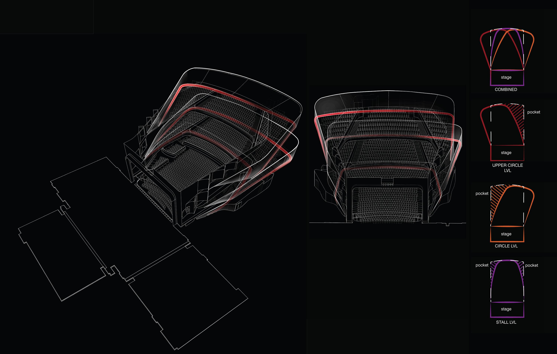 <p>Lyric Theater &#8211; Om in de beperkte ruimte toch zoveel mogelijk zitplaatsen te creëren, is gekozen voor een asymmetrische rij-indeling die per etage verspringt. Door de balustrades van de zijkanten en -balkons onder een bepaalde hoek te plaatsen, lijkt de zaal vanaf het podium gezien, vanuit het oogpunt van de dansers, toch symmetrisch.</p>