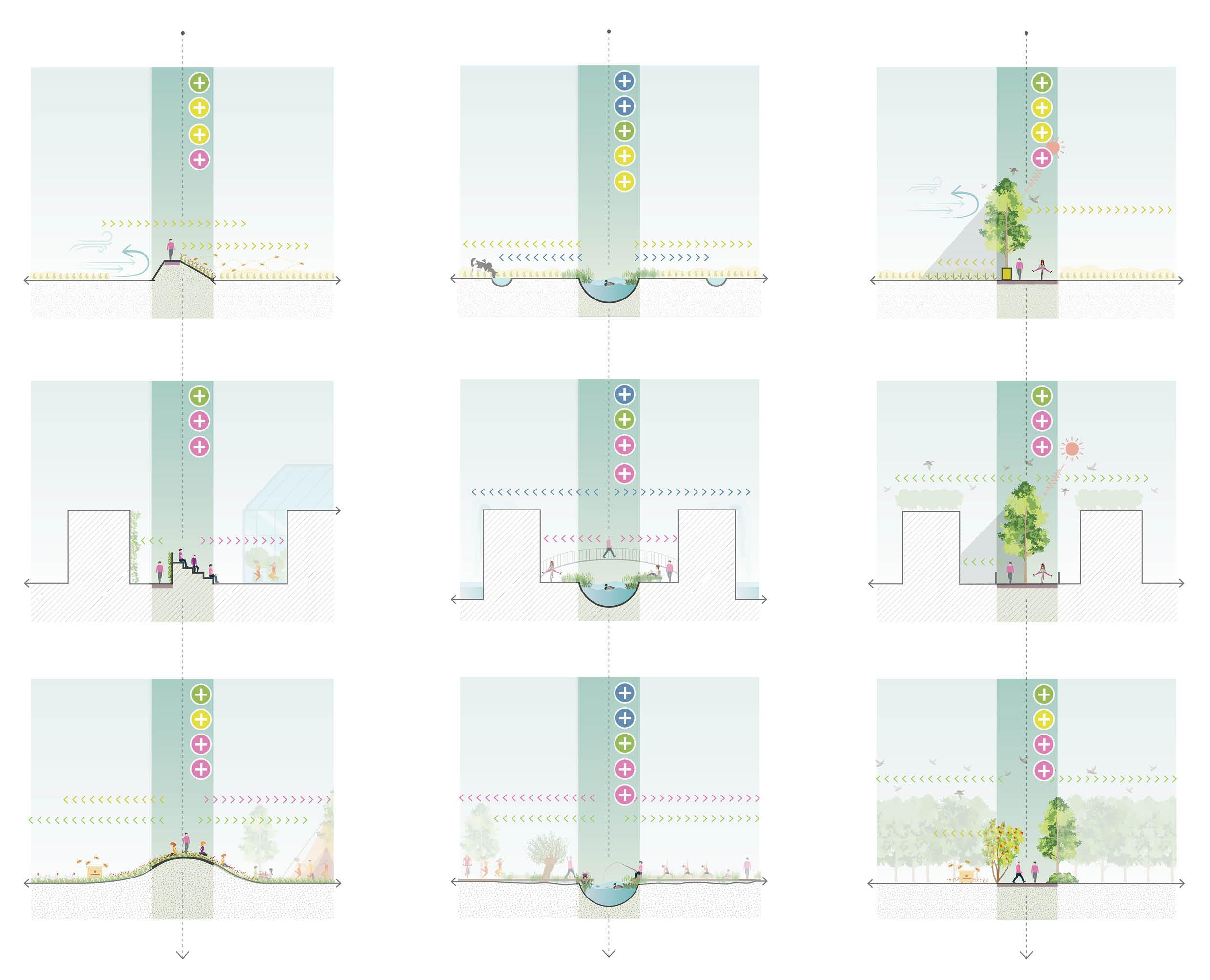 <p>Verbonden Landschap – Het 'hybride landschap' werkt als een verbonden gebied. Nieuwe lineaire landschapsstructuren omlijsten de verschillende percelen, terwijl ze het buitengebied verbinden met het centrale park en de stedelijke zones. Ze bouwen verder op de traditie van dijken en kanalen die beeldbepalend zijn voor de Nederlandse steden en plattelandsgebieden. Ze combineren een ruimtelijke en functionele rol. Als een 'conditioneringsraamwerk' ondersteunen ze het functioneren van de percelen die ze omkaderen. Ze dragen bij aan de vruchtbaarheid en het waterbeheer van landbouwkavels, bieden schaduw en waterinfiltratiemogelijkheden in de bebouwde zones, of combineren ecologische waarden met recreatief gebruik in het park. </p>