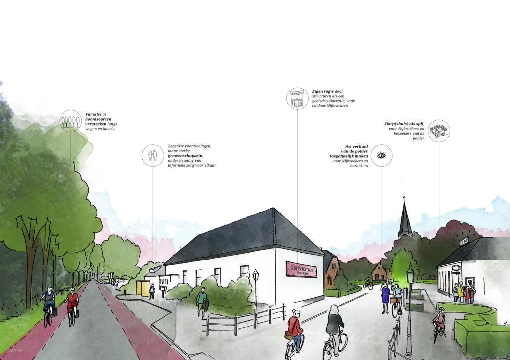 Polder Nijbroek magazine de Architect maart 2019