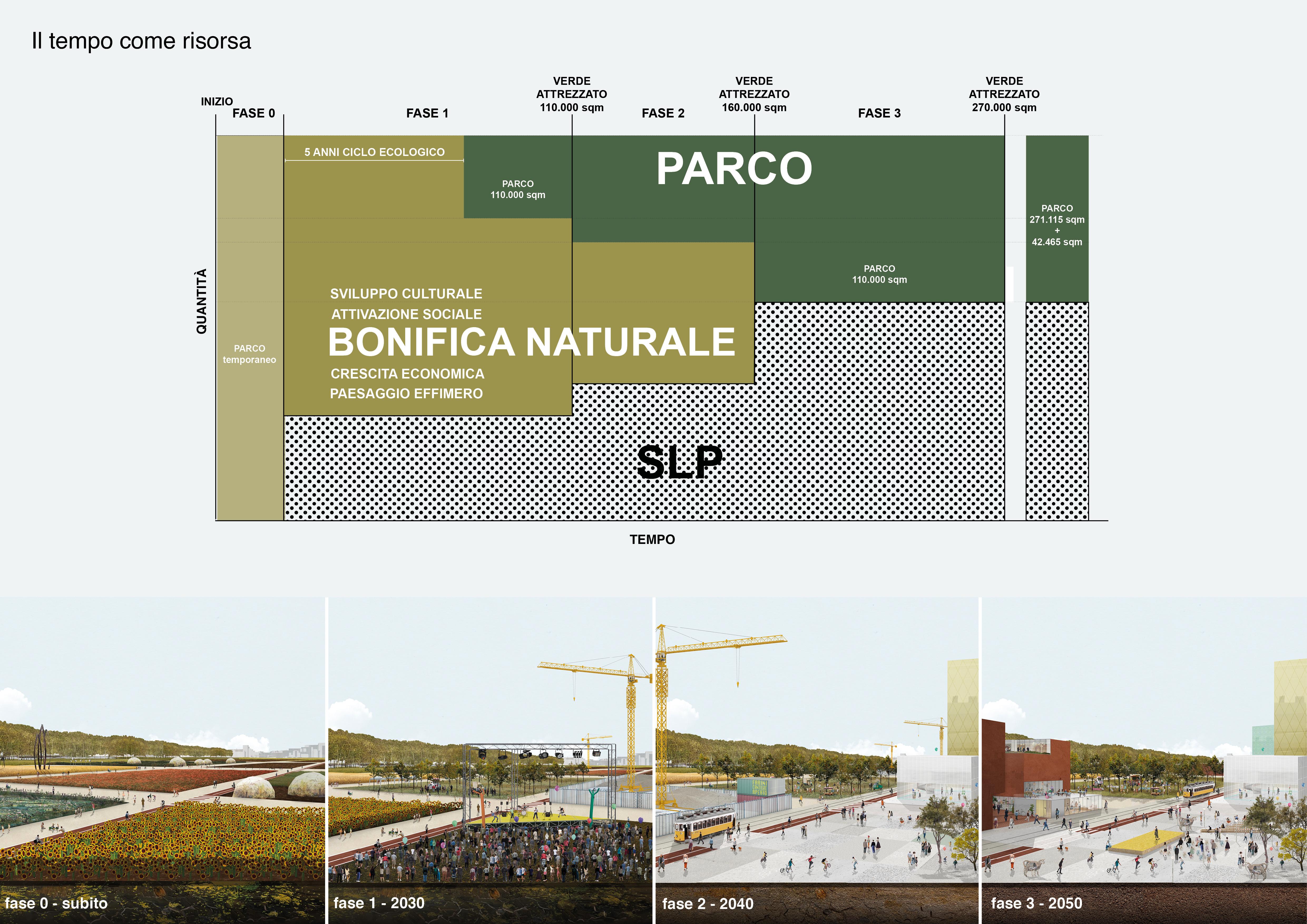<p>Image courtesy of OMA and Laboratorio Permanente of copyright OMA and Laboratorio Permanente</p>