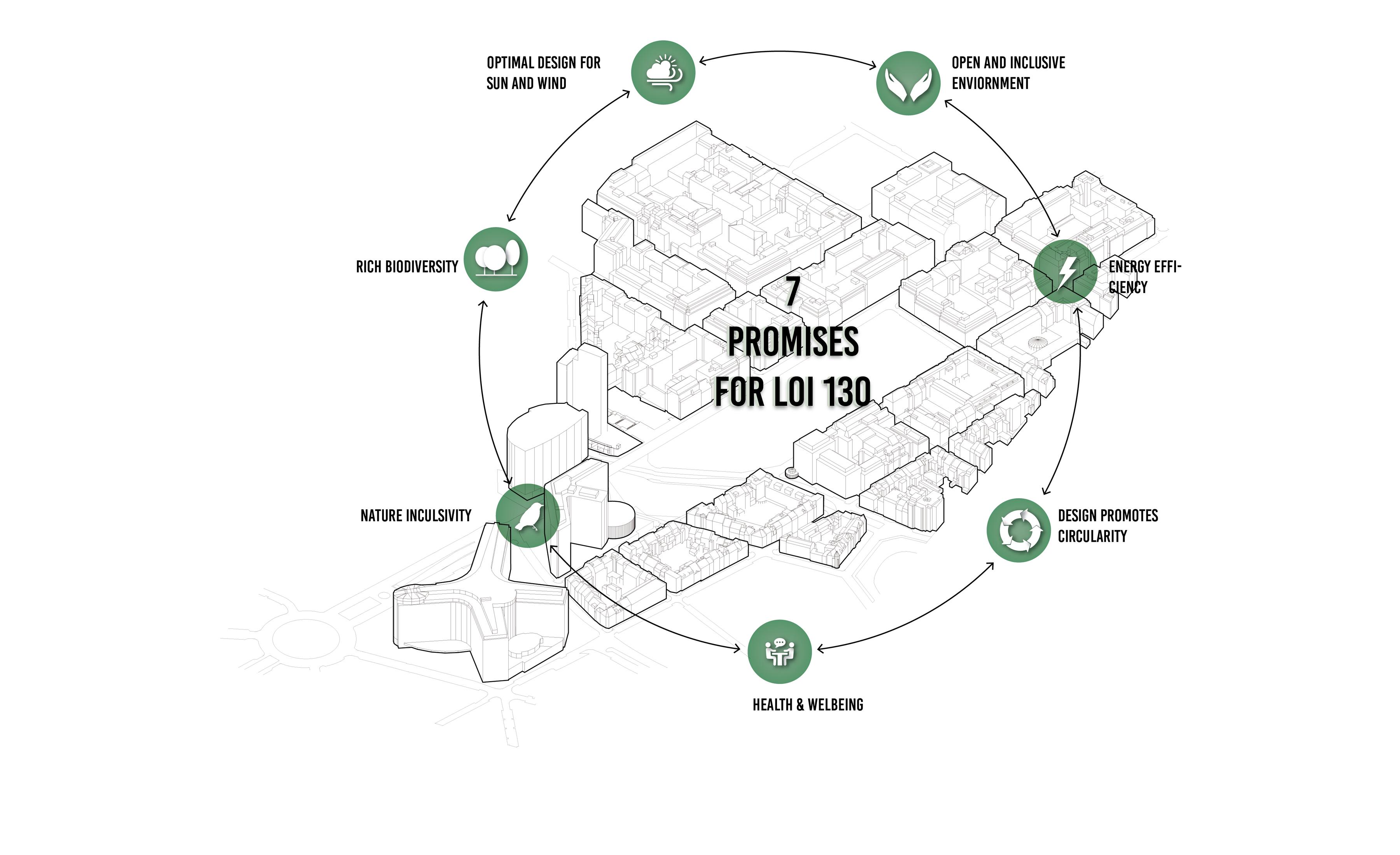 <p>7 beloften voor LOI 130</p>