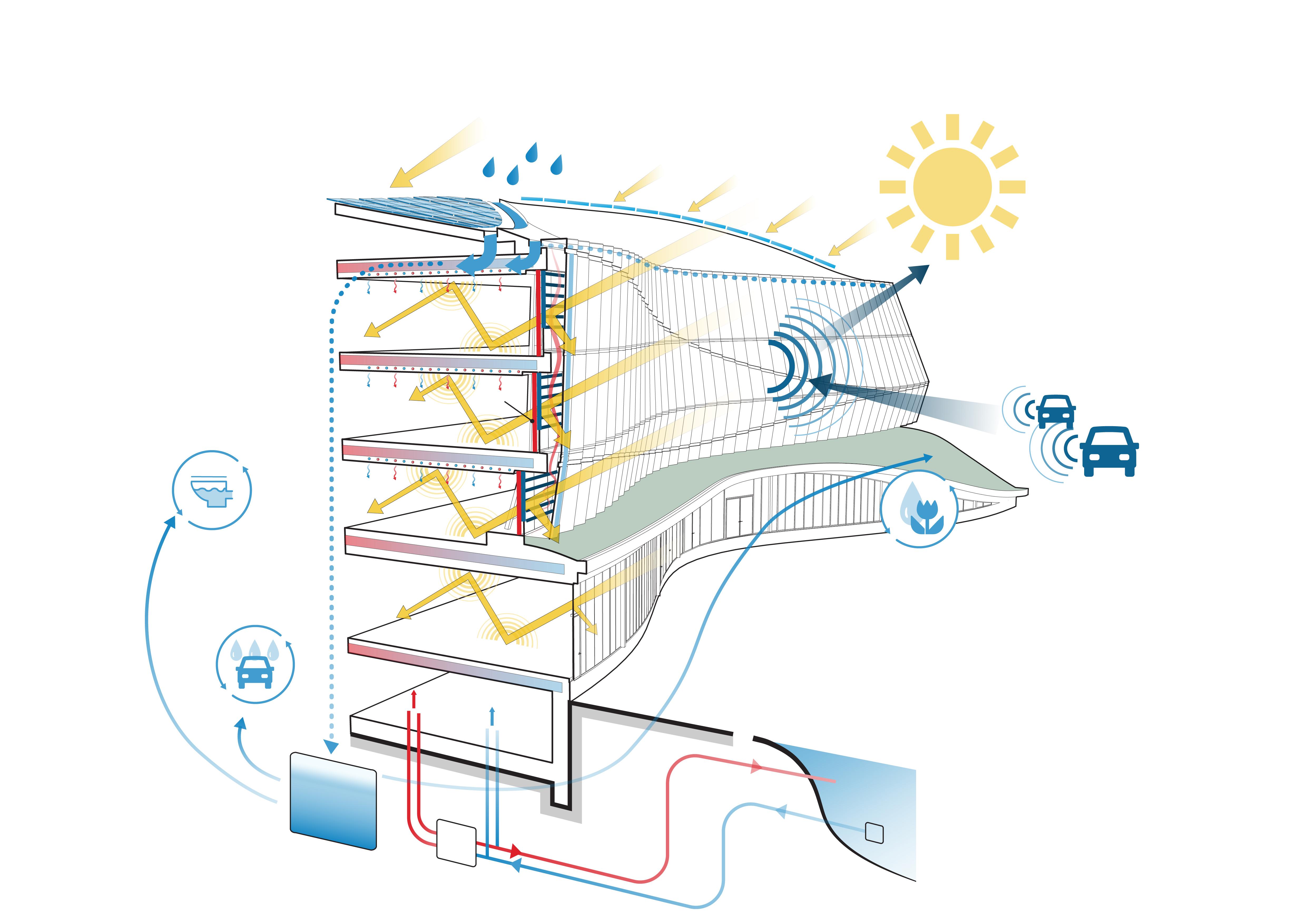 <p>Wateropvang / duurzaamheidsschema</p>