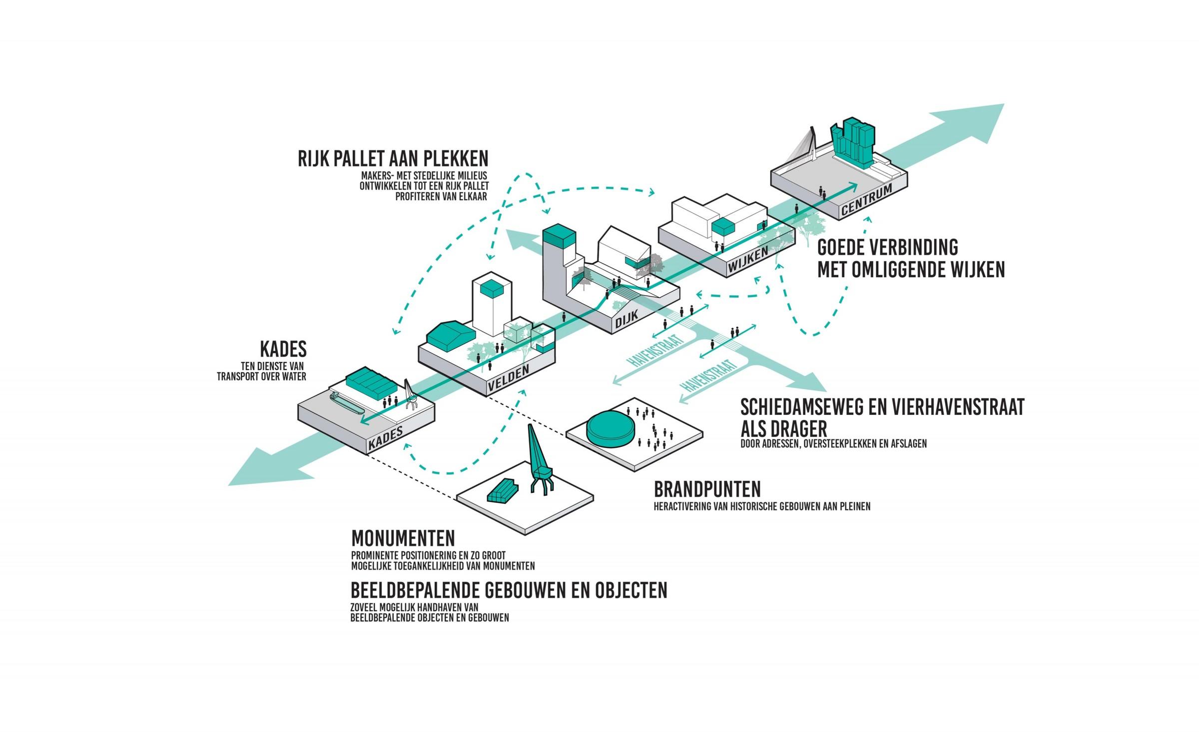 <p>M4H Bouwt voort op indentiteit en kwaliteit &#8211;  M4H &#8211; DELVA Landscape Architects   Urbanism</p>