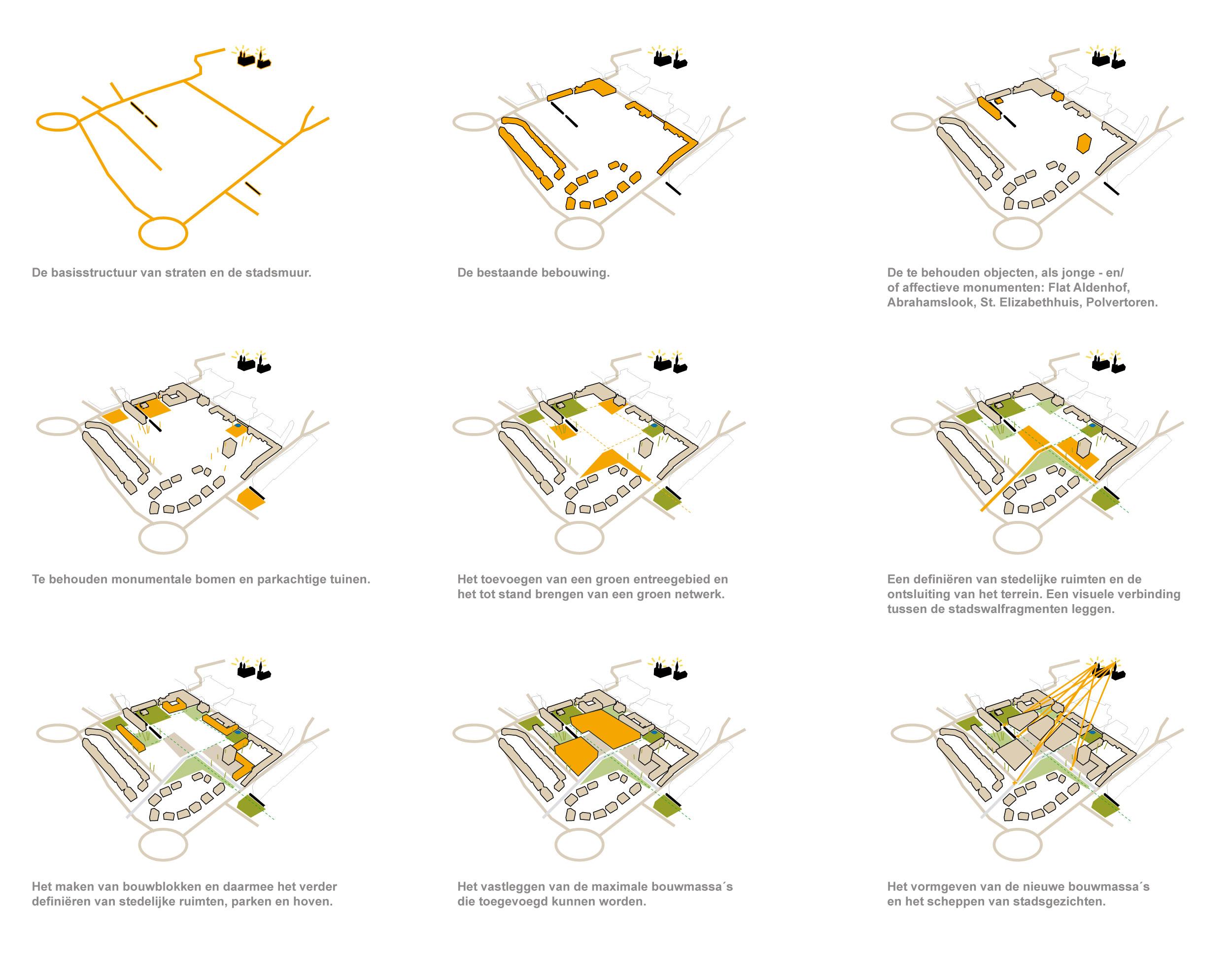 <p>schema&#8217;s stedenbouw</p>