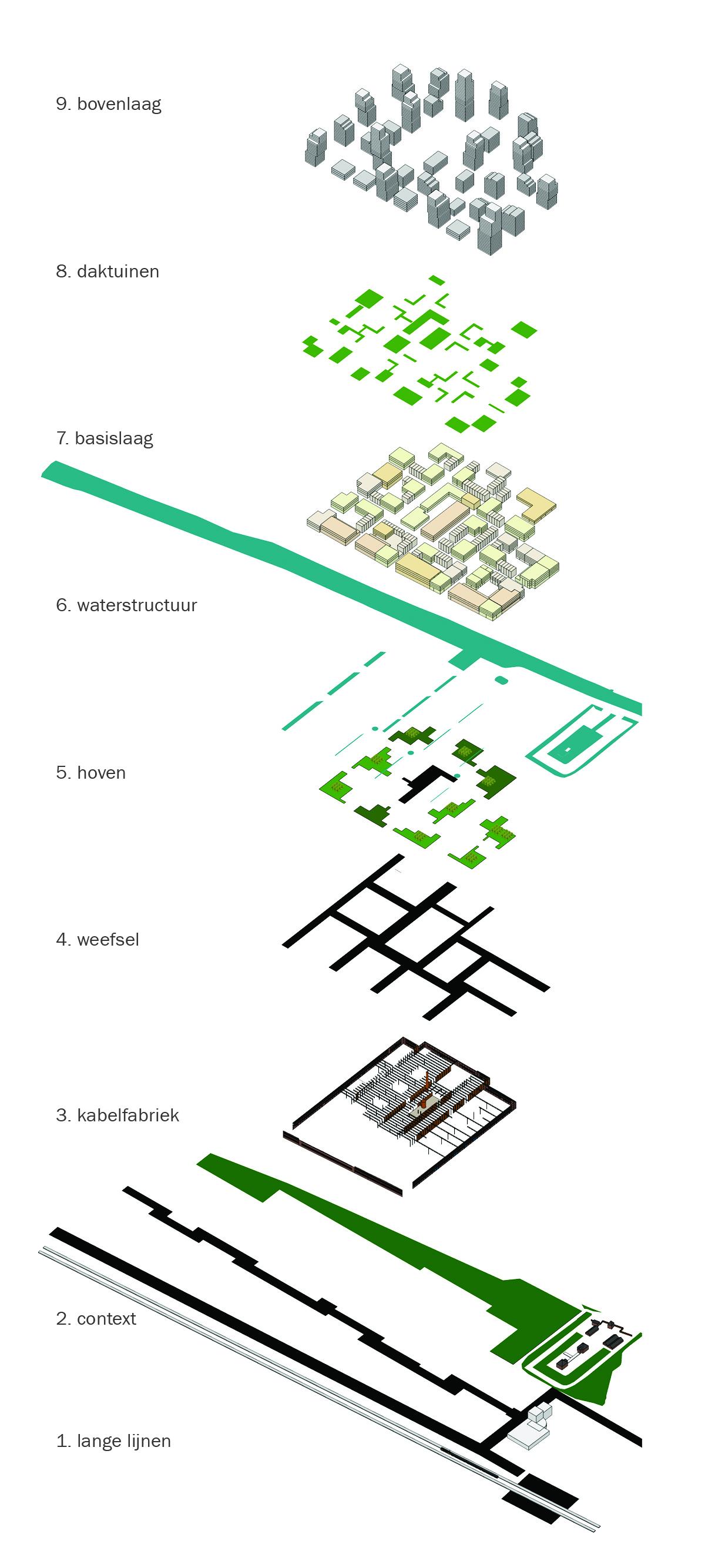 <p>Gestructureerd in 9 lagen</p>
