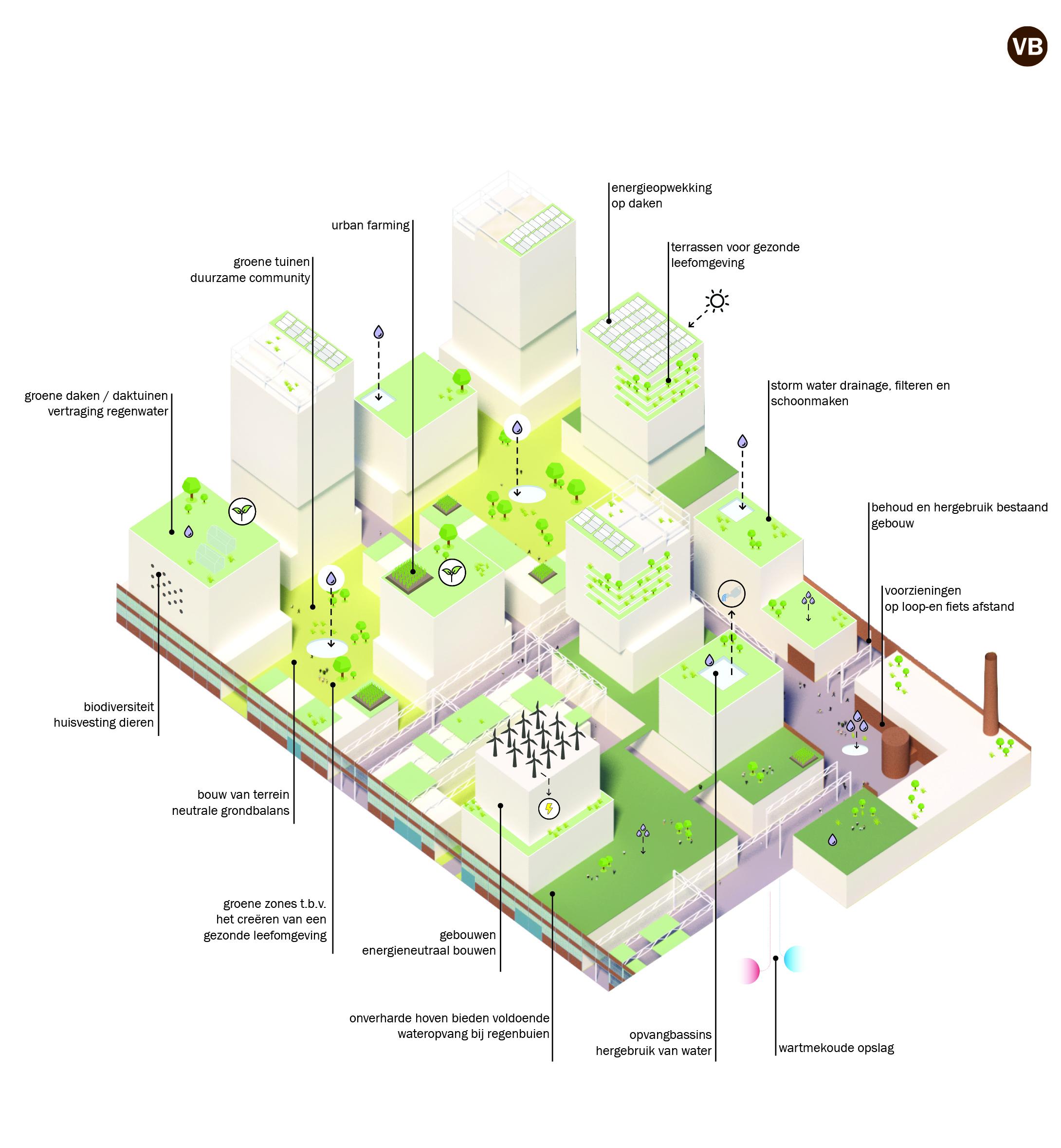 <p>Voorbeelduitwerking duurzaamheidsmaatregelen in de bouwvelden</p>