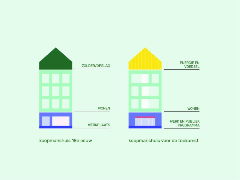 Schema transitie Koopmanshuis typologie. Beeld door Robbert Guis