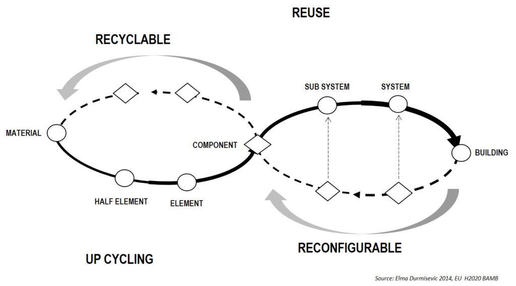 IBA Parkstad - Upcycling en hergebruik in het GTB Lab van Elma Durmisevic