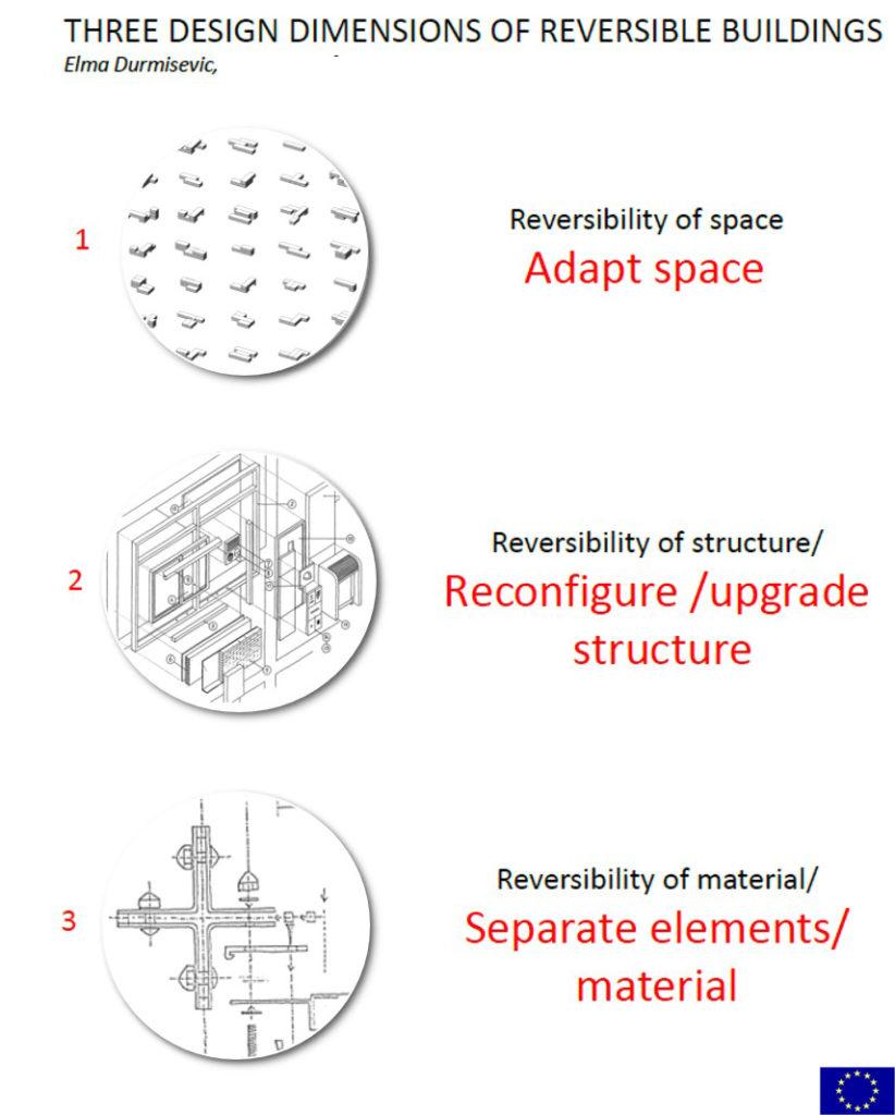IBA Parkstad - Durmisevic onderscheidt drie dimensies van dynamische gebouwen: aanpassing van ruimte, ereconfiguratie van constructie, scheiding van materiaal en elementen
