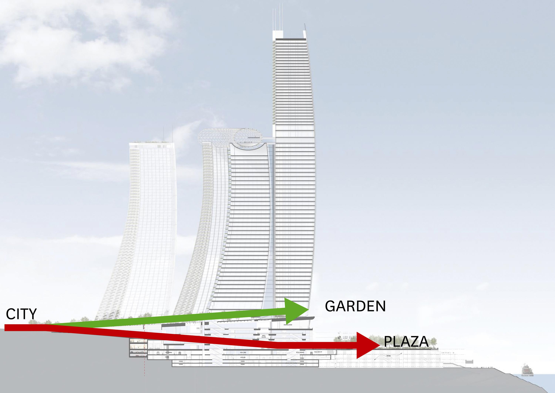 <p>Doorsnede over Raffles City, van de stad naar de tuin en de plaza Beeld Safdie Architects</p>