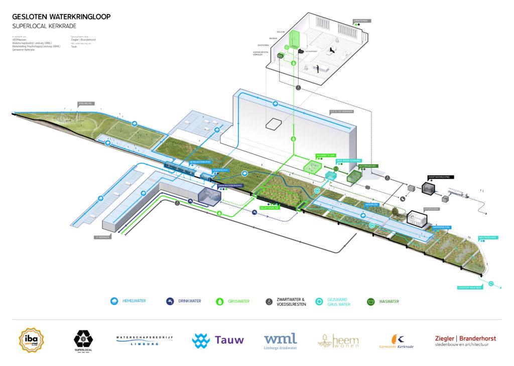 IBA Parkstad Ontwerp van gesloten waterkringloop in Superlocal Kerkrade door Ziegler Branderhorst